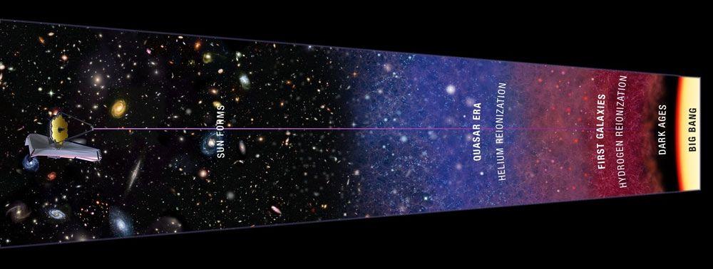 reikwijdte waarneemvermogen in de kosmische geschiedenis recht